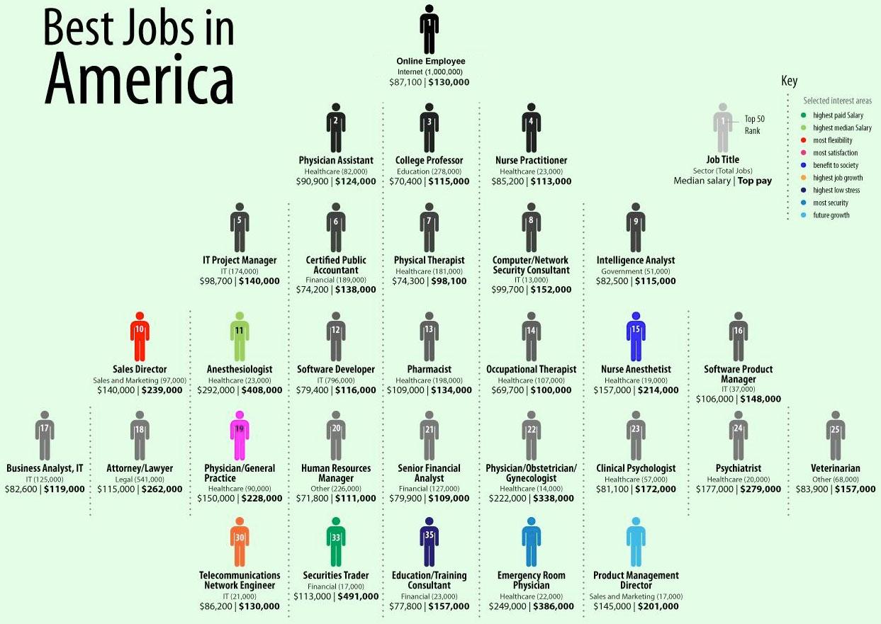 top jobs in america