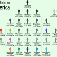 Infographic: Best Jobs in America