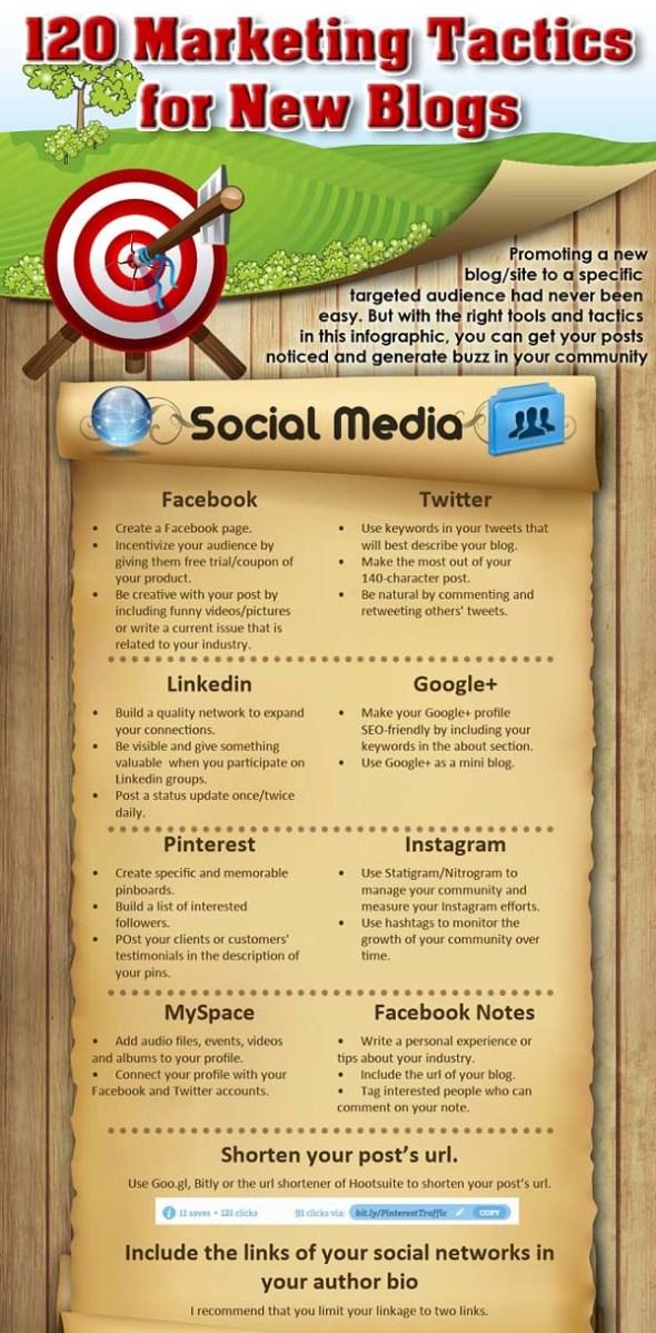 Blog Marketing - Social Media