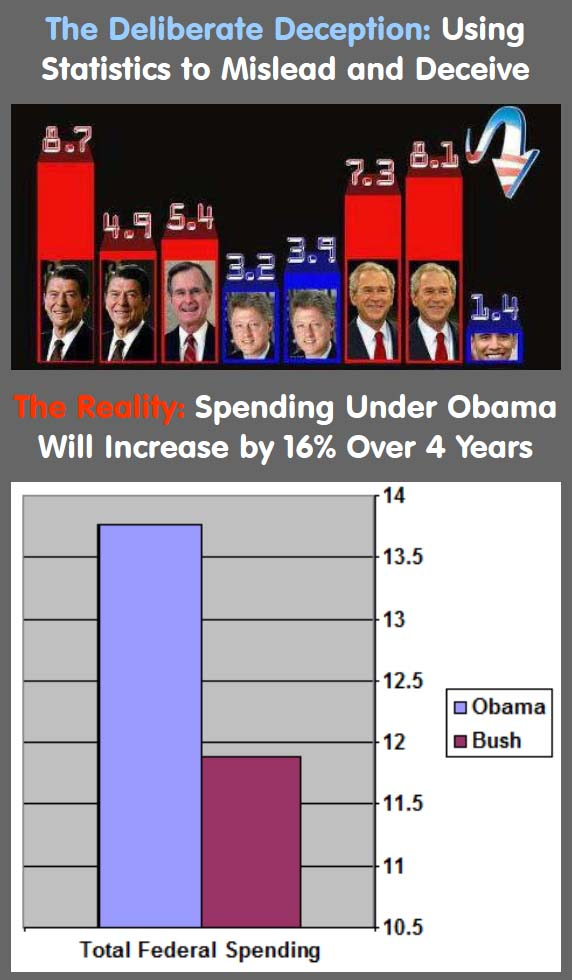 Obama Increases Spending 16% Over 4 Years