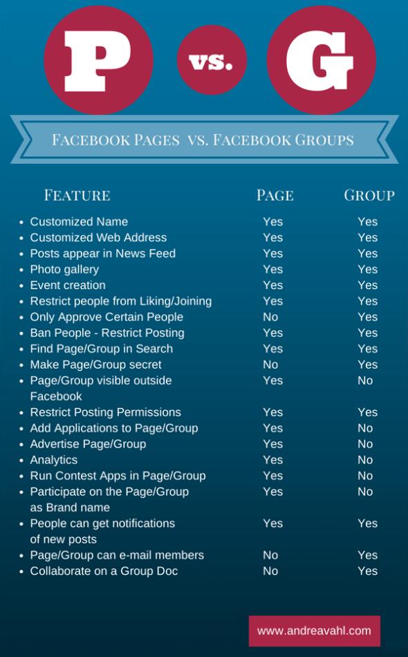 Facebook Pabes vs. Facebook Groups