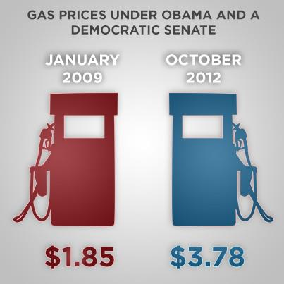 The Obama Record: Gas Prices Double