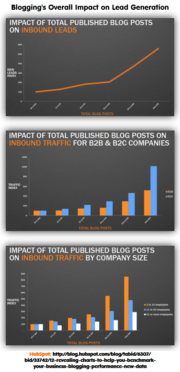 HubSpot Blogging Benchmarks