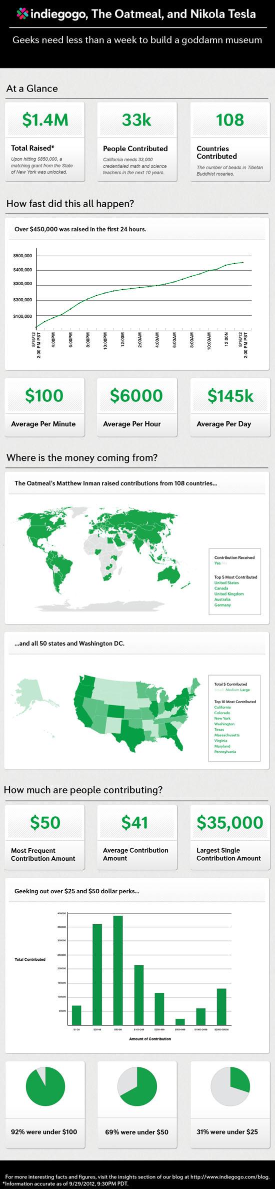 IndieGoGo Infographic