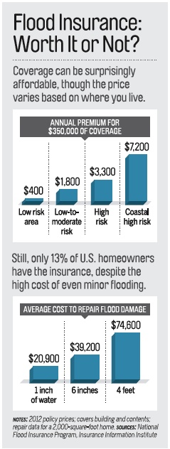 Money Magazine on Flood Insurance