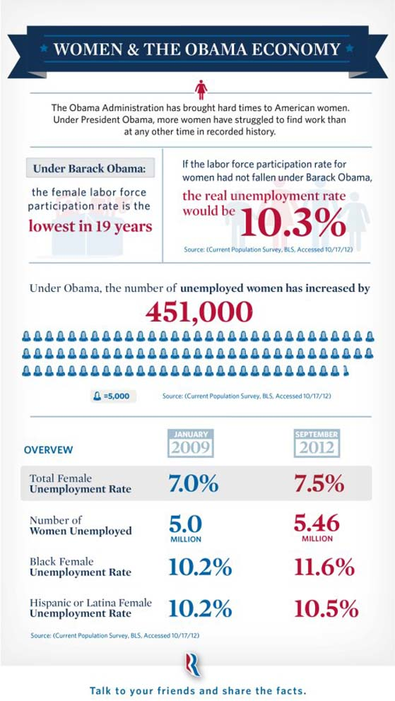 Obama and Women in the Economy