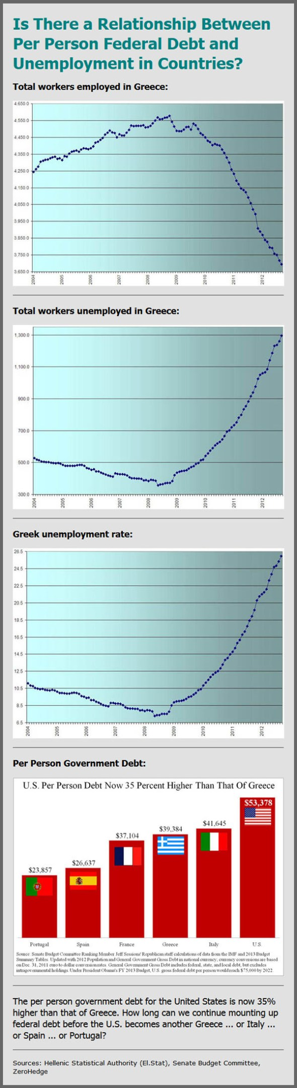 Per Person Federal Debt
