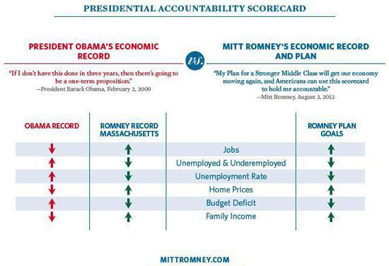 Presidential Accountability Scorecard