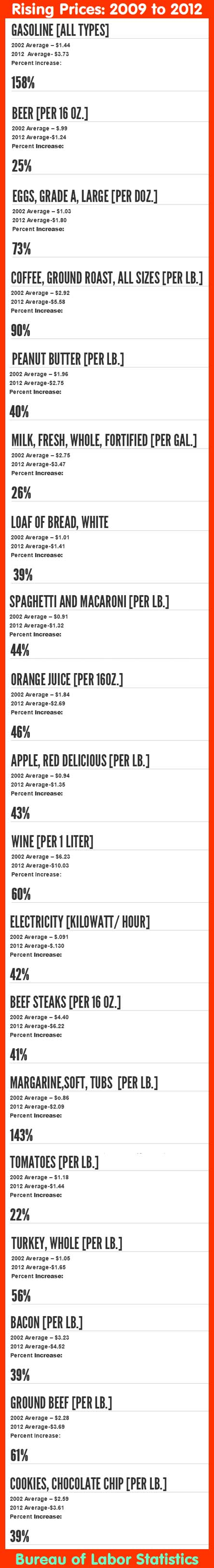 Rising Prices 2009 to 2012