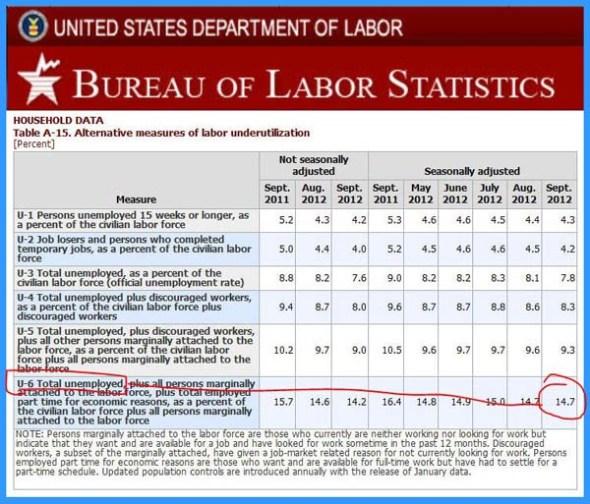 True Unemployment Figures