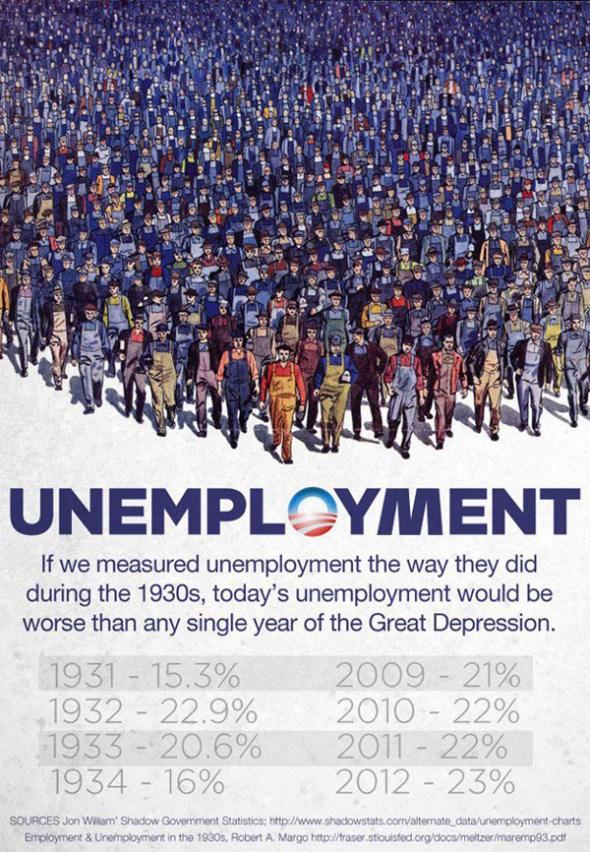 The True Unemployment Statistics