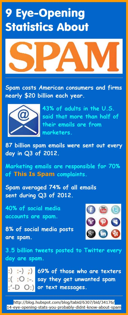 9 Eye-Opening Statistics About Spam