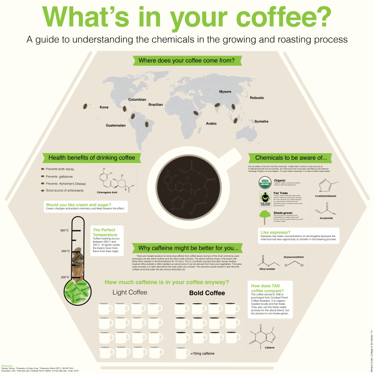 whats in your coffee