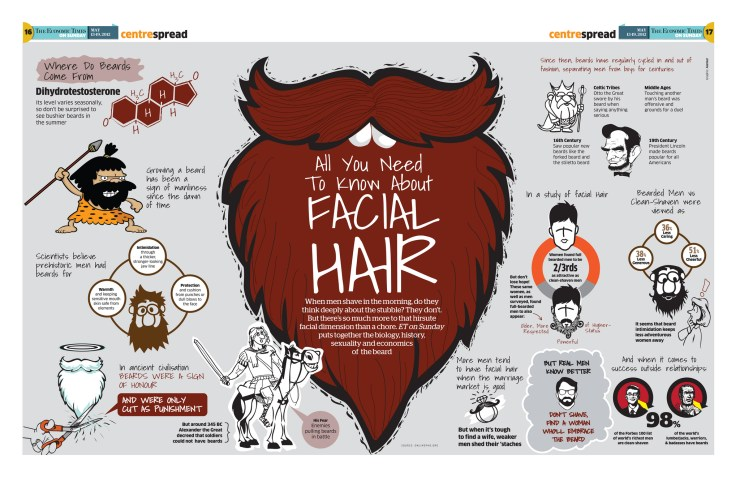 All you need to know about facial hair