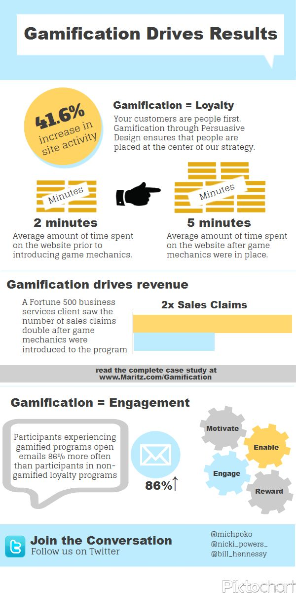 Gamification drives results