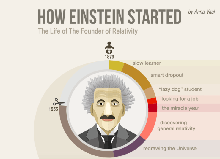 How Einstein Started