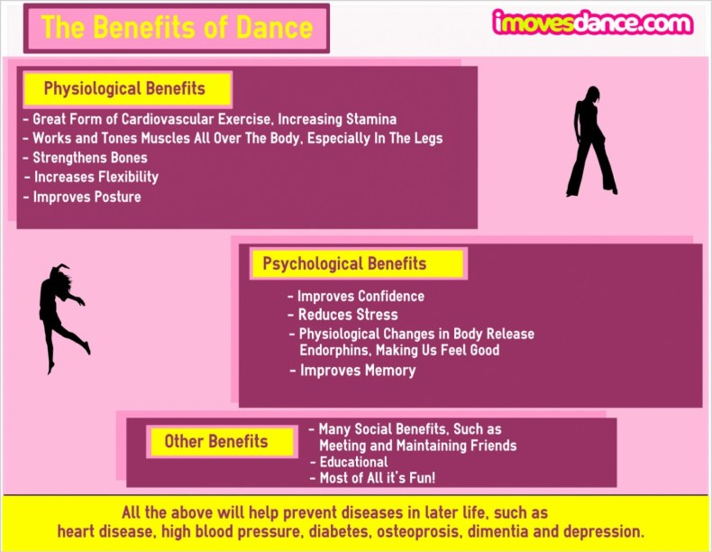 the benefits of-dance