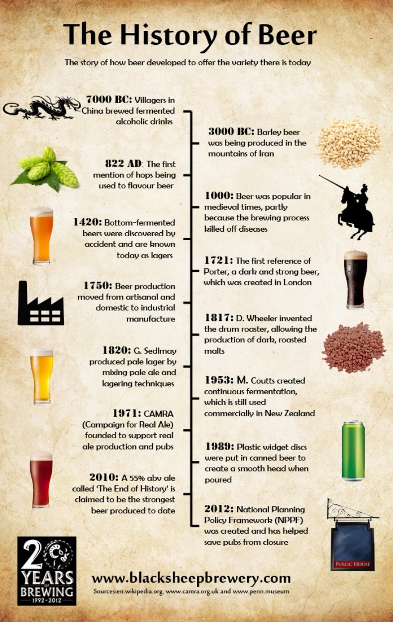 the-history-of-beer_50291a046ed86_w1500