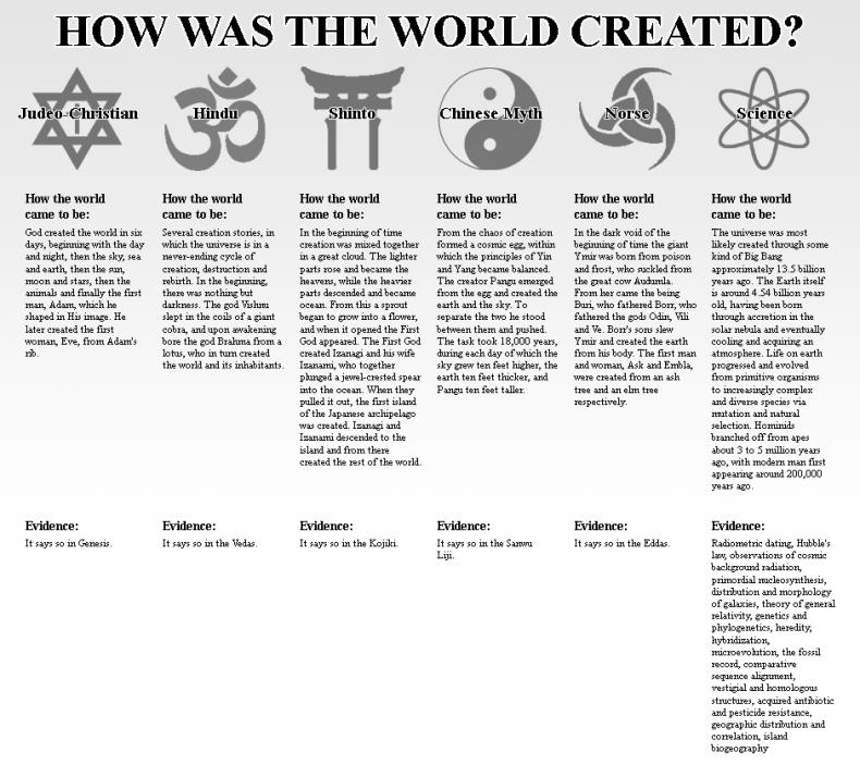 world-creation