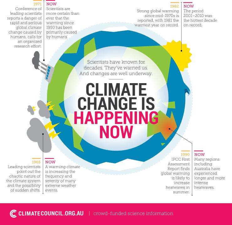 Climate CXhange