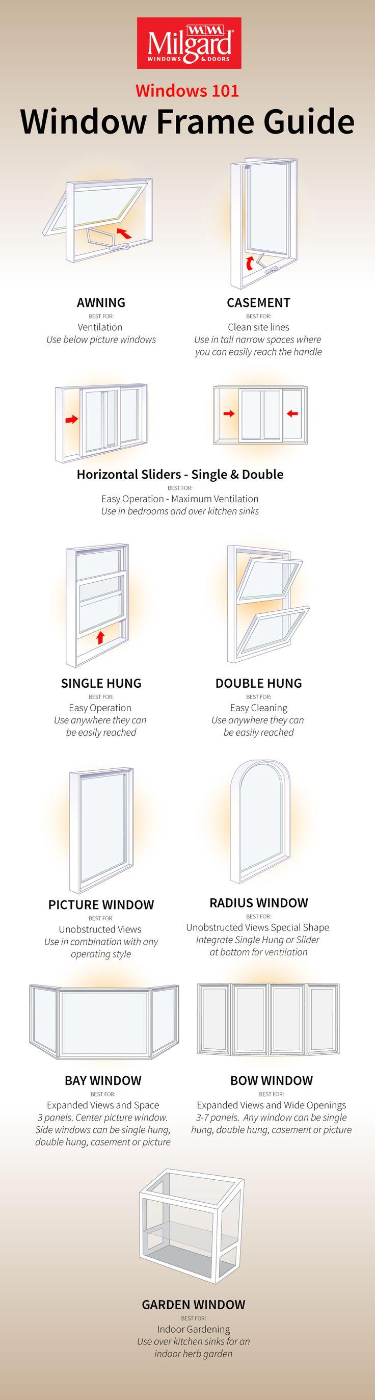 Window frame Guid