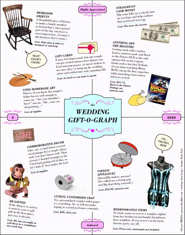 The Wedding Gift-O-Graph
