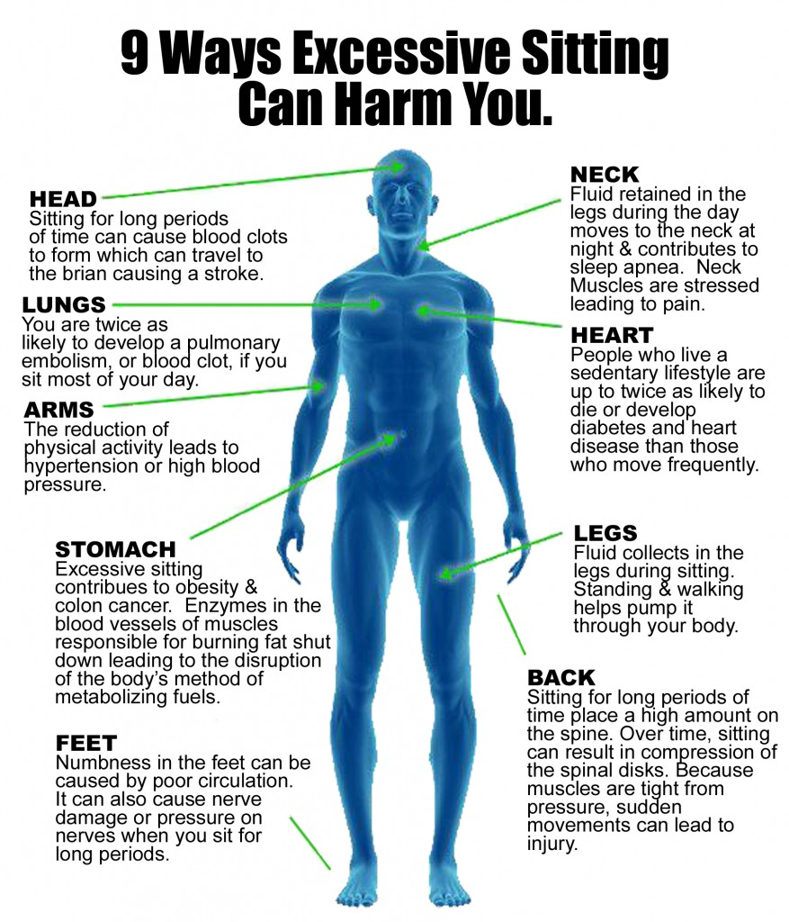 9 Ways Excessive Sitting Can Harm You Infographic Facts