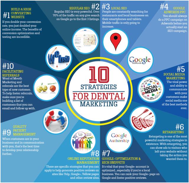 Dental-Marketing-Infographic