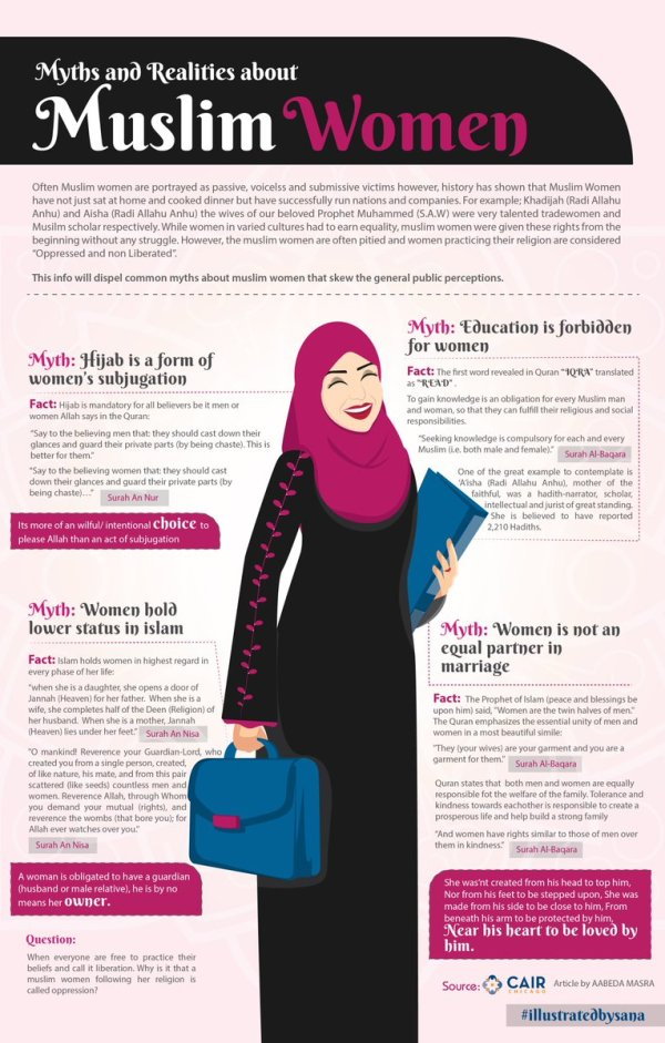 Wearing Hijab Archives - Infographic Facts