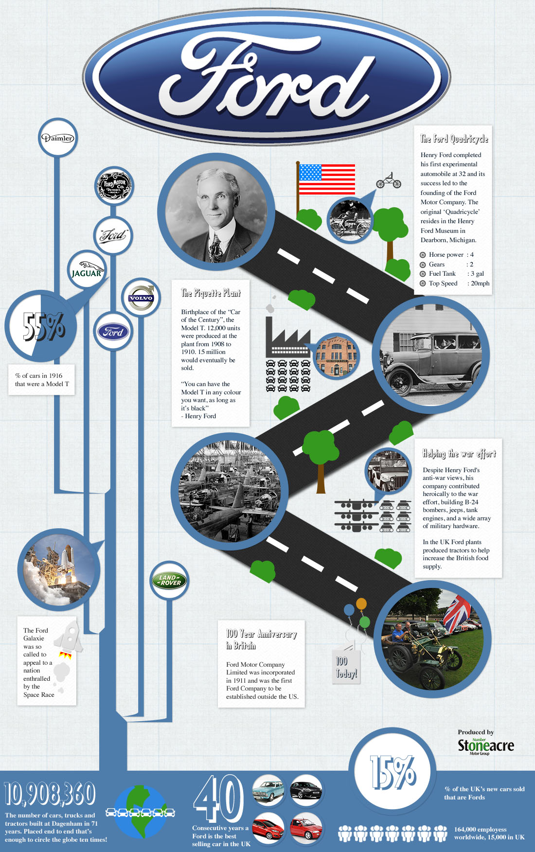 A History Of Ford Motor Company Infographic