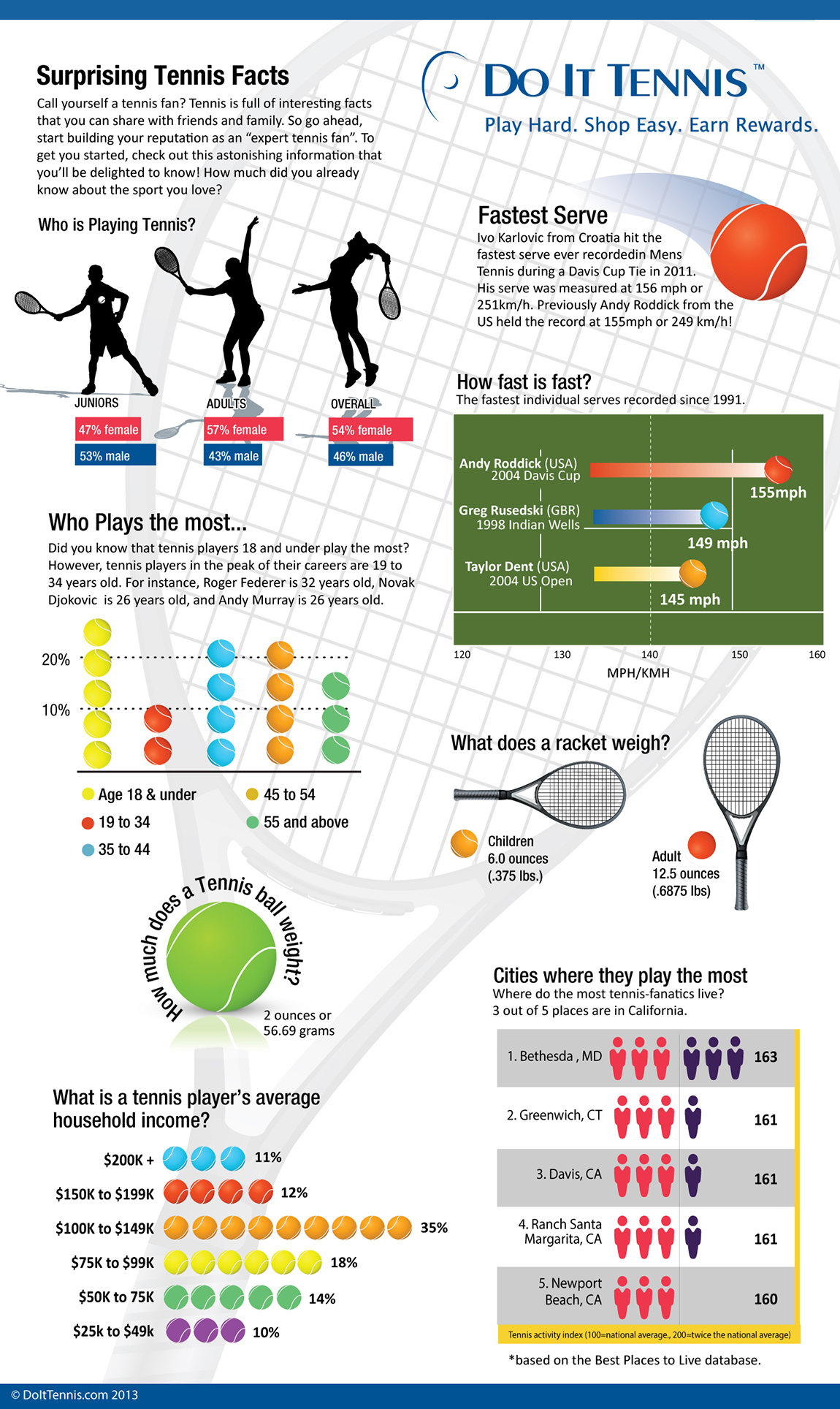 Tennis Racquet And Tennis Player Surprising Facts