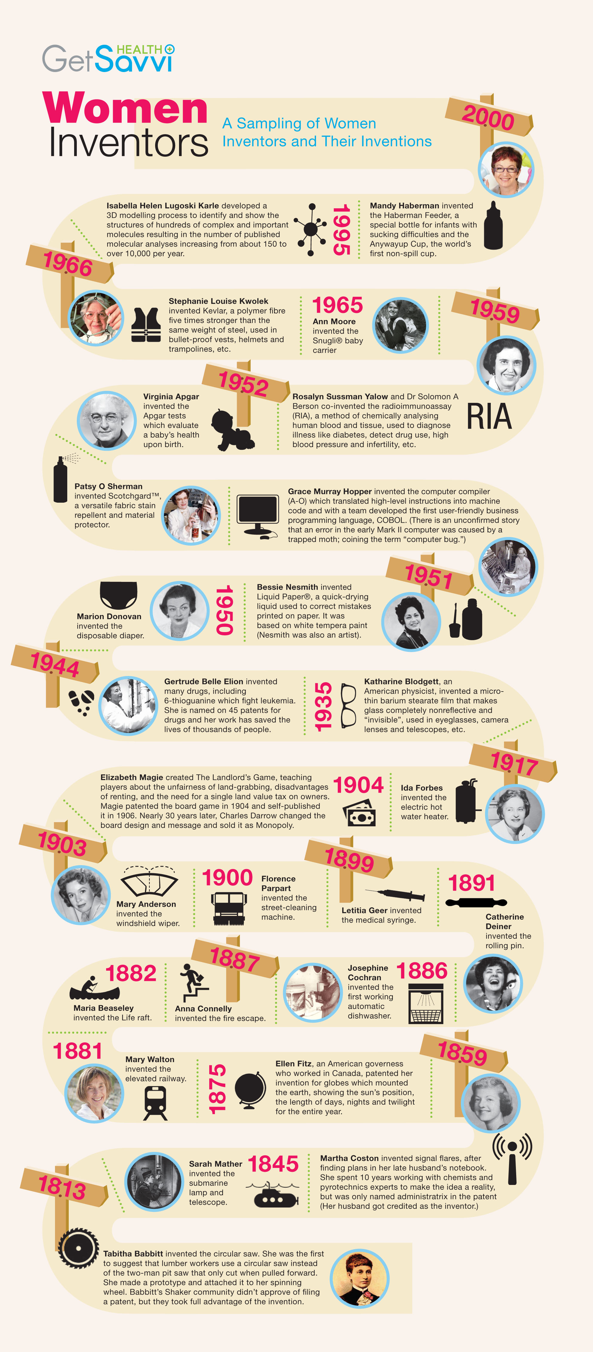 Women Inventors That Changed History Infographic