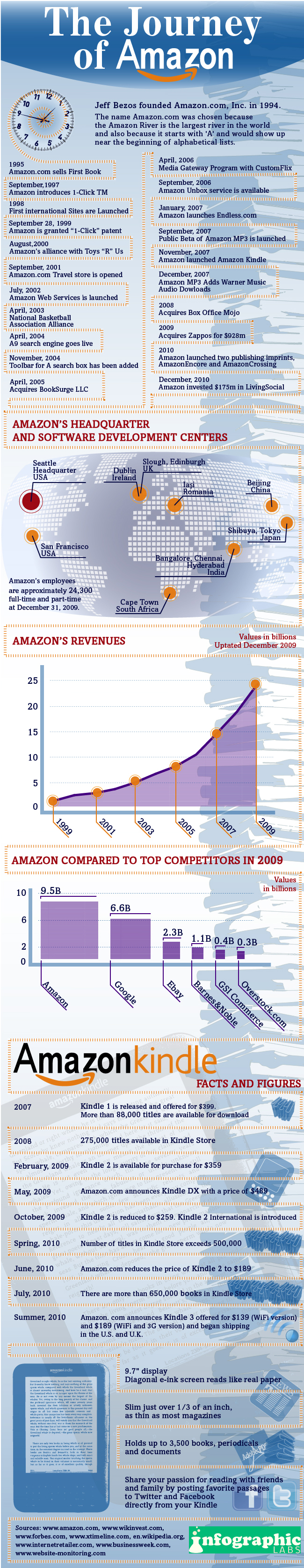 The Journey of Amazon