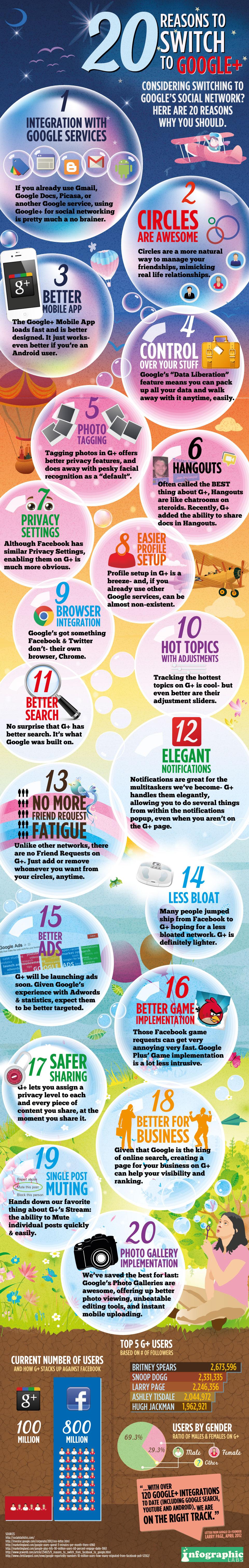 20 razones para cambiar a Google Plus