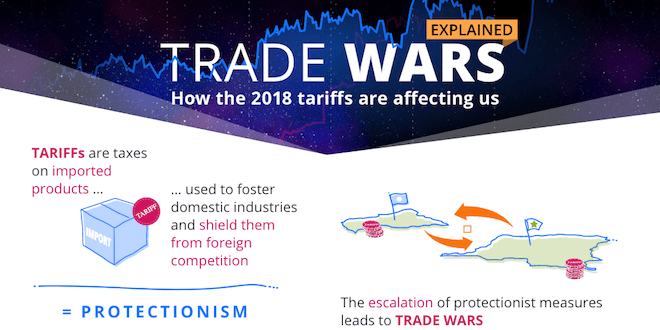 How Trade Wars Are Affecting You