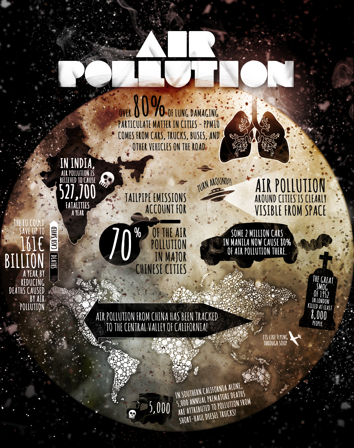Pollution Infographic List