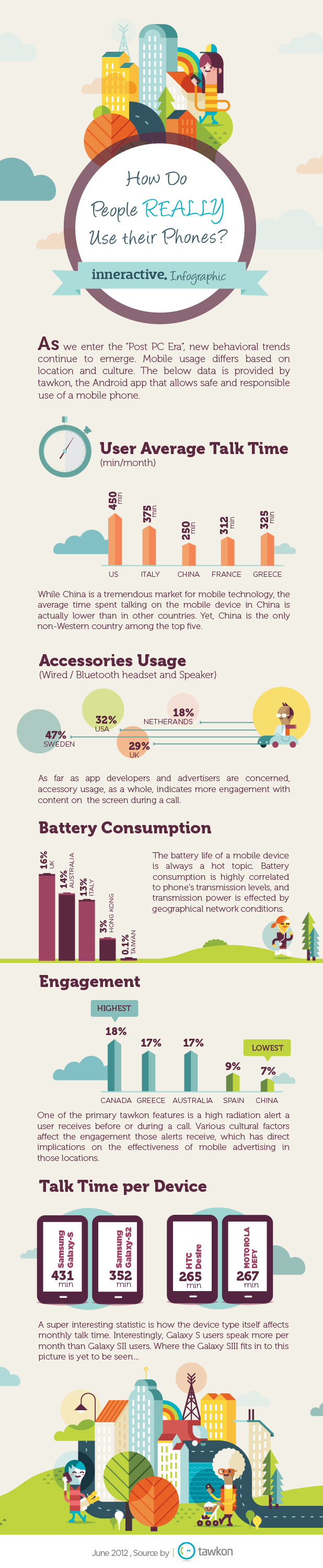 How Do People Really Use Their Phones Infographic