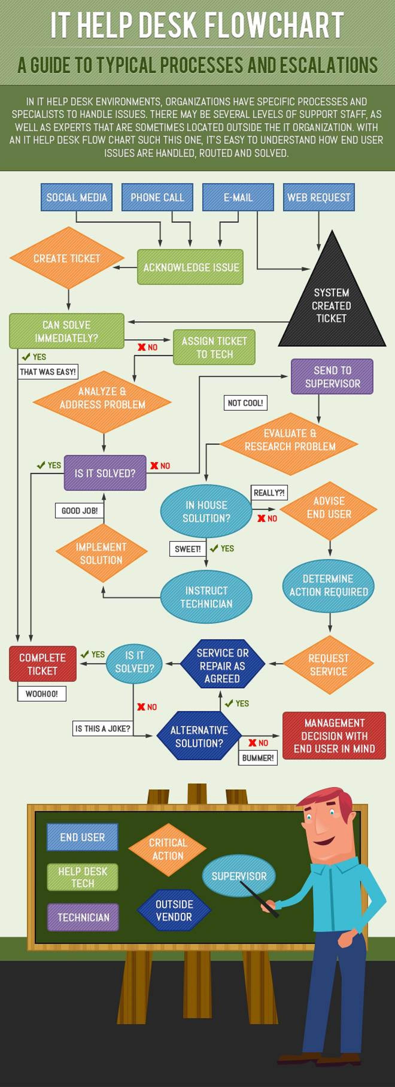 IT Help Desk Flowchart [INFOGRAPHIC] – Infographic List