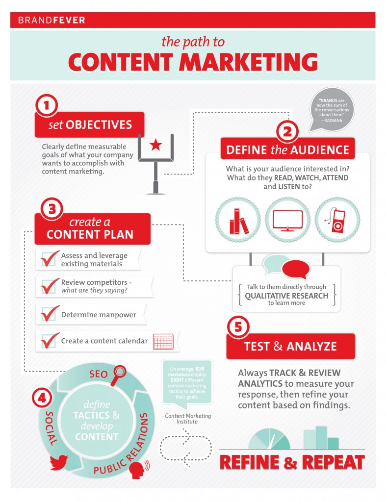 building-brand-with-content-marketing_50acf125cb462