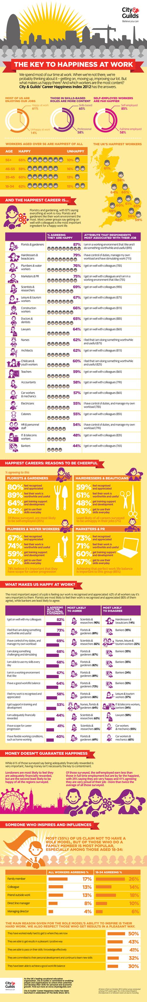 career-happiness-index-2012_50acab65576fa