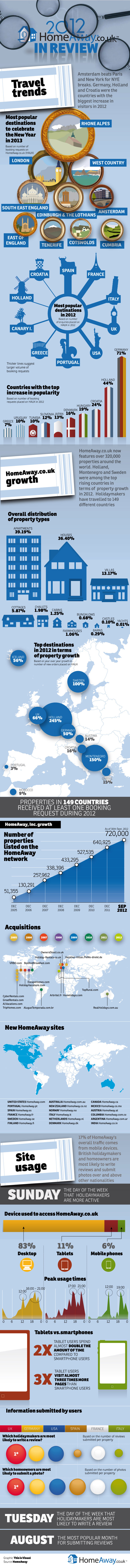 1homeaway-travel-trends-2012