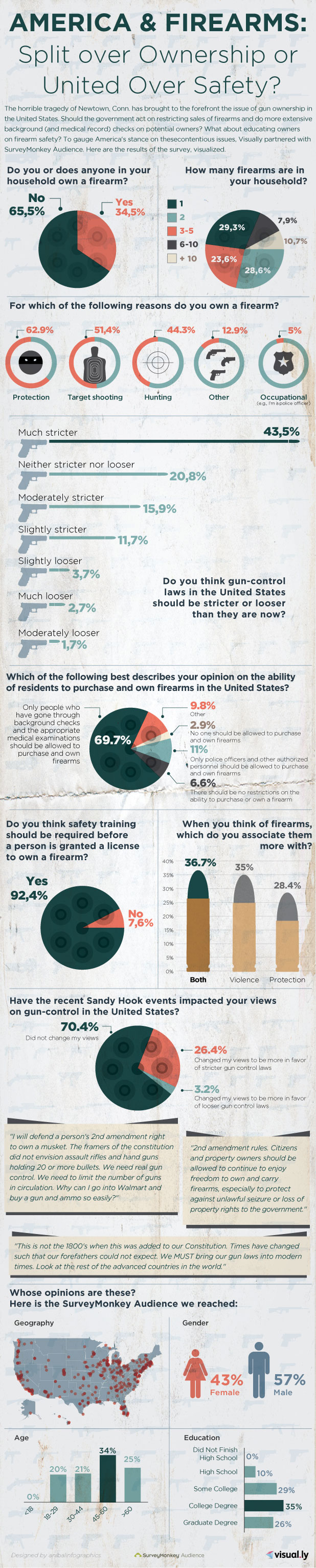 america--firearms-split-over-ownership-or--united-over-safety_50d364b7773b8