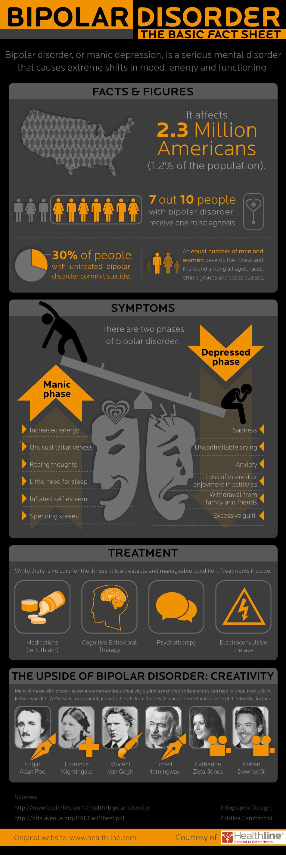 bipolar-disorder-the-basic-fact-sheet_50e5e9e72fd1d