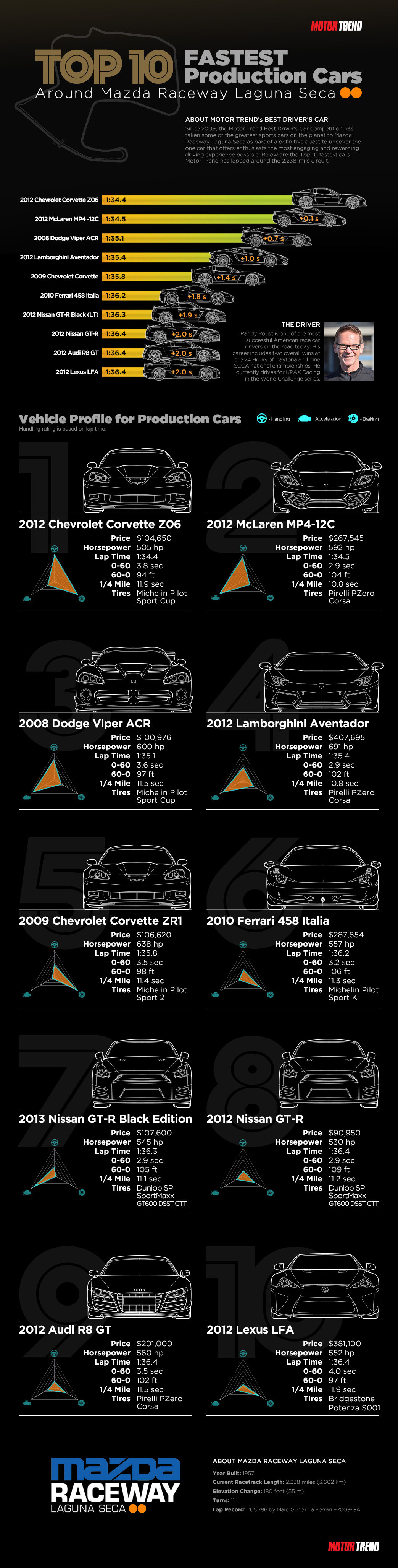 fastest-cars-infographic-by-motor-trend-production-cars_50cfaec902aa5