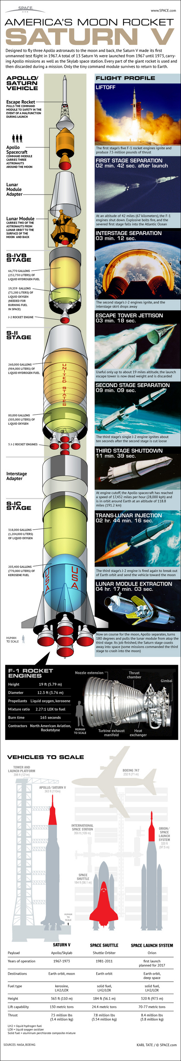 nasas-mighty-saturn-v-moon-rocket-explained_509df156e3f8e