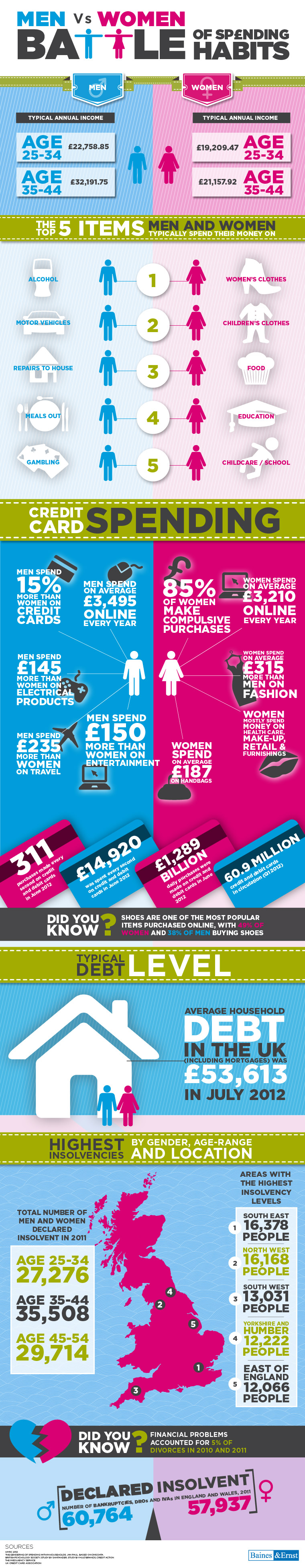 men-vs-women--spending-habits_50d05316535a2