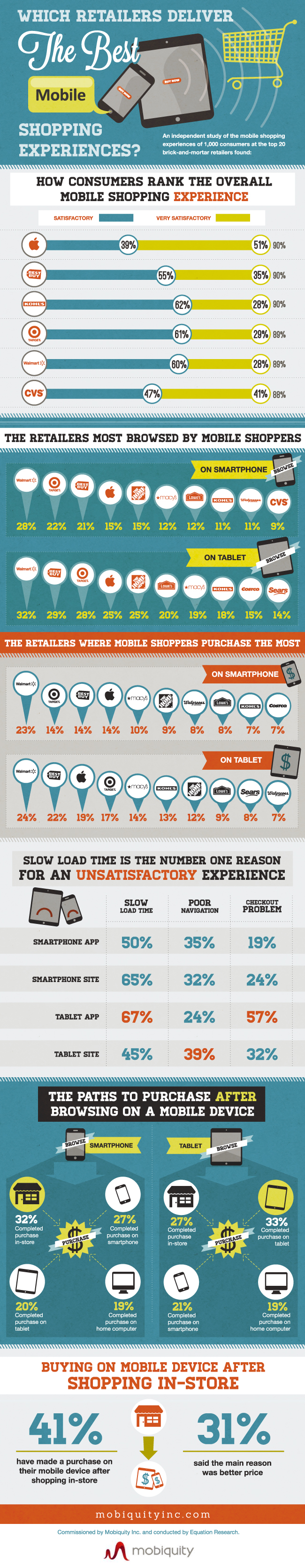 mobile-retail-experience-infographic_50d0dc9181373