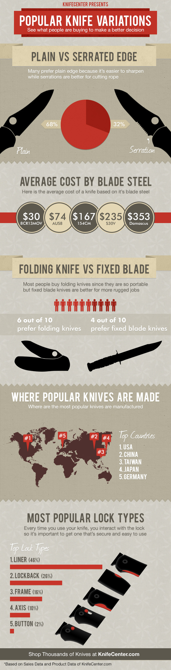 popular-knife-variations_50bfb4ae0a4d4