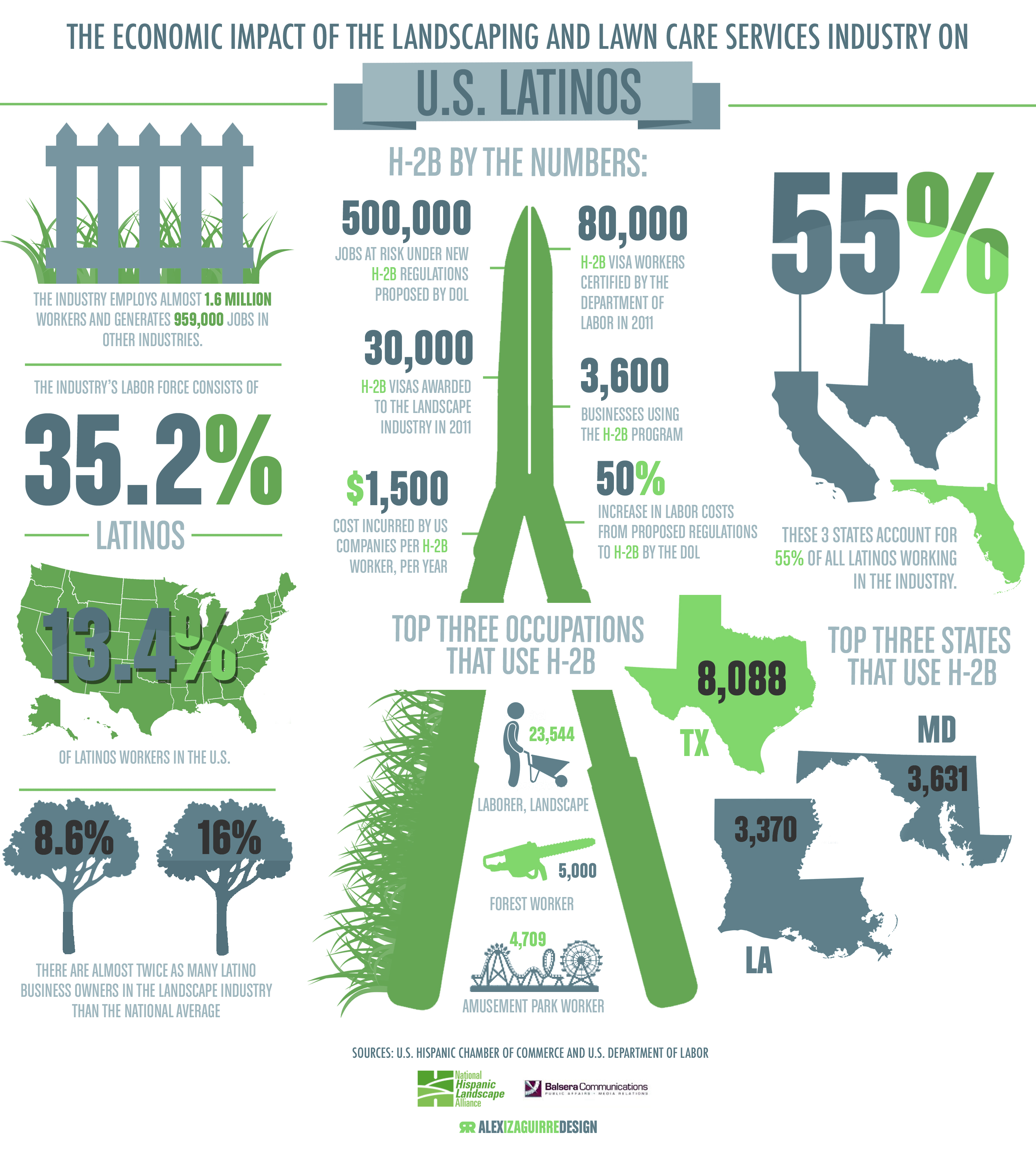 the-economic-impact-of-the-landscaping-and-lawncare-services-industry-on-latinos_50d2243198e87