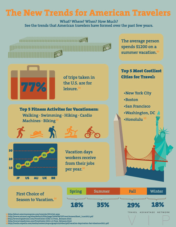 the-new-trends-for-american-travelers_50b92f9c4df48